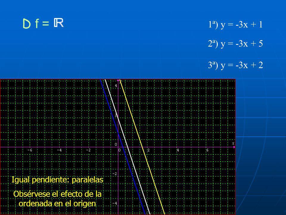 3ª) y = (1/3)x +1 1ª) y = 2x +1 2ª) y = 5x +1 D f = A mayor pendiente, mayor ángulo con la horizontal Ordenada en el origen no cambia