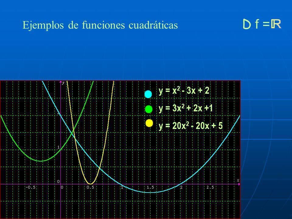 Ejemplos de funciones cuadráticas D f = Tres parábolas que cortan en los mismos puntos al eje OX Obsérvense los coeficientes de x 2 V(2, -9) R f = [-9