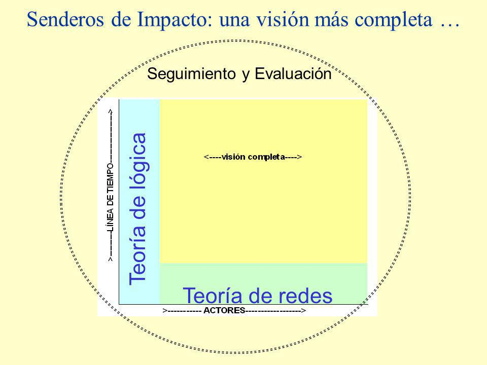 Senderos de Impacto: una visión más completa … Teoría de lógica Teoría de redes Seguimiento y Evaluación
