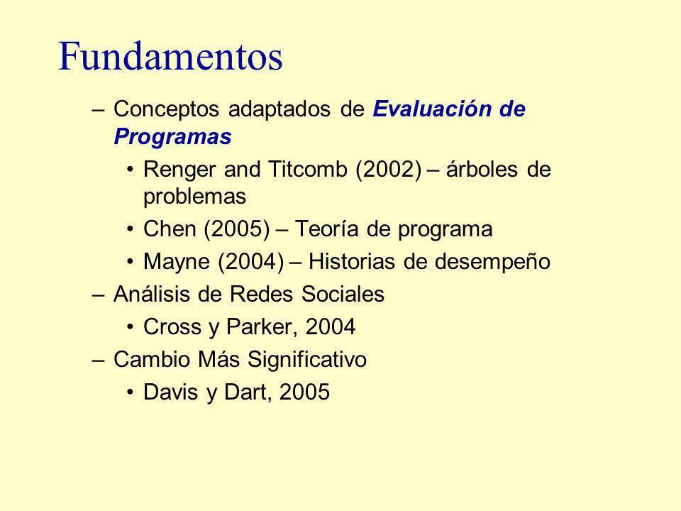 Fundamentos –Conceptos adaptados de Evaluación de Programas Renger and Titcomb (2002) – árboles de problemas Chen (2005) – Teoría de programa Mayne (2004) – Historias de desempeño –Análisis de Redes Sociales Cross y Parker, 2004 –Cambio Más Significativo Davis y Dart, 2005