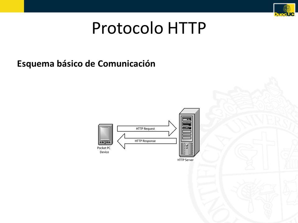 Protocolo HTTP SERVIDOR WEB APACHE Paso 1: Cliente web solicita una pagina Paso 2: Webserver encuentra la pagina y la pasa al servidor de aplicaciones Paso 3: El servidor de aplicaciones la scanea para chequear instrucciones Paso 4: El servidor de aplicaciones envía la pregunta al driver de la base de datos Paso5: El driver ejecuta la pregunta en la base de datos Servidor de Aplicaciones RespuestaSolicitud Paso 8: El servidor de aplicaciones inserta la respuesta en la página y la envía al servidor WEB Paso 7: El driver pasa el resultado al servidor de aplicaciones Paso 6: El resultado es enviado al driver Paso 9: El webserver pasa la página terminada al cliente Cliente WEB (I.