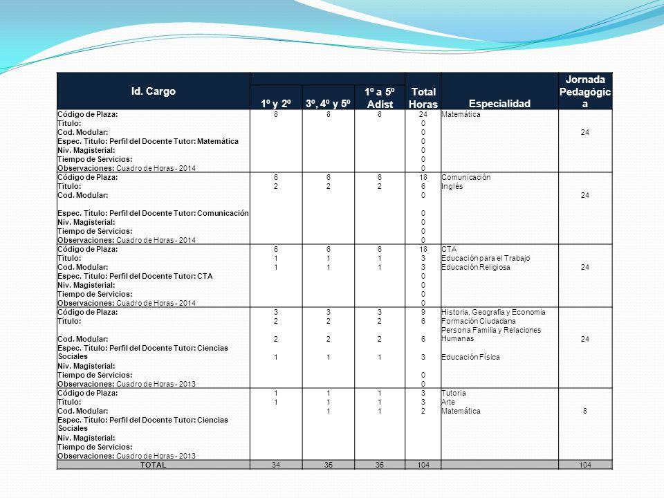 Id. Cargo Total HorasEspecialidad Jornada Pedagógic a 1º y 2º3º, 4º y 5º 1º a 5º Adist Código de Plaza:88824Matemática Título: 0 Cod. Modular: 0 24 Es