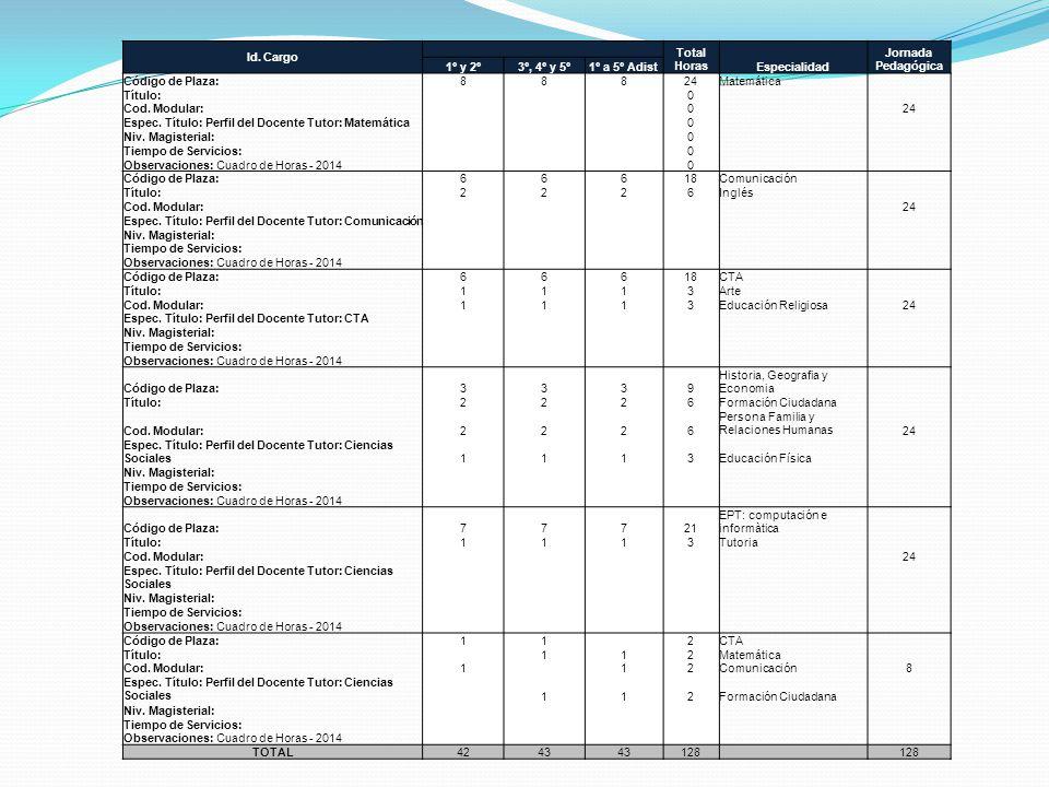 Id. Cargo Total HorasEspecialidad Jornada Pedagógica 1º y 2º3º, 4º y 5º1º a 5º Adist Código de Plaza:88824Matemática Título: 0 Cod. Modular: 0 24 Espe