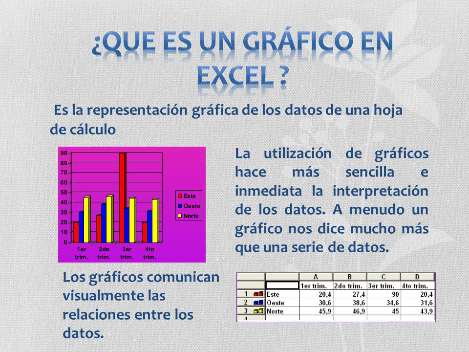 Es la representación gráfica de los datos de una hoja de cálculo La utilización de gráficos hace más sencilla e inmediata la interpretación de los dat