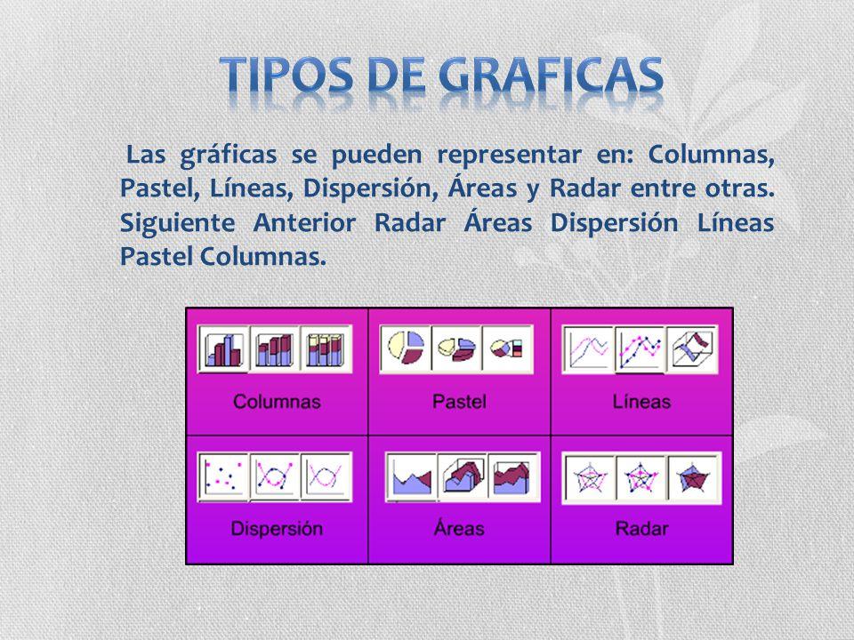 Las gráficas se pueden representar en: Columnas, Pastel, Líneas, Dispersión, Áreas y Radar entre otras. Siguiente Anterior Radar Áreas Dispersión Líne