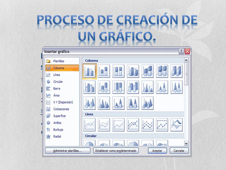 Los pasos para crear un grafico son los siguientes: 1. Seleccionamos los datos que queremos graficar 4. Seleccionamos el tipo de gráfico que queremos