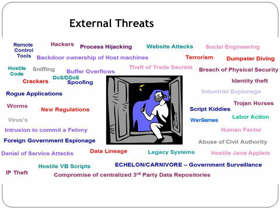 External Threats
