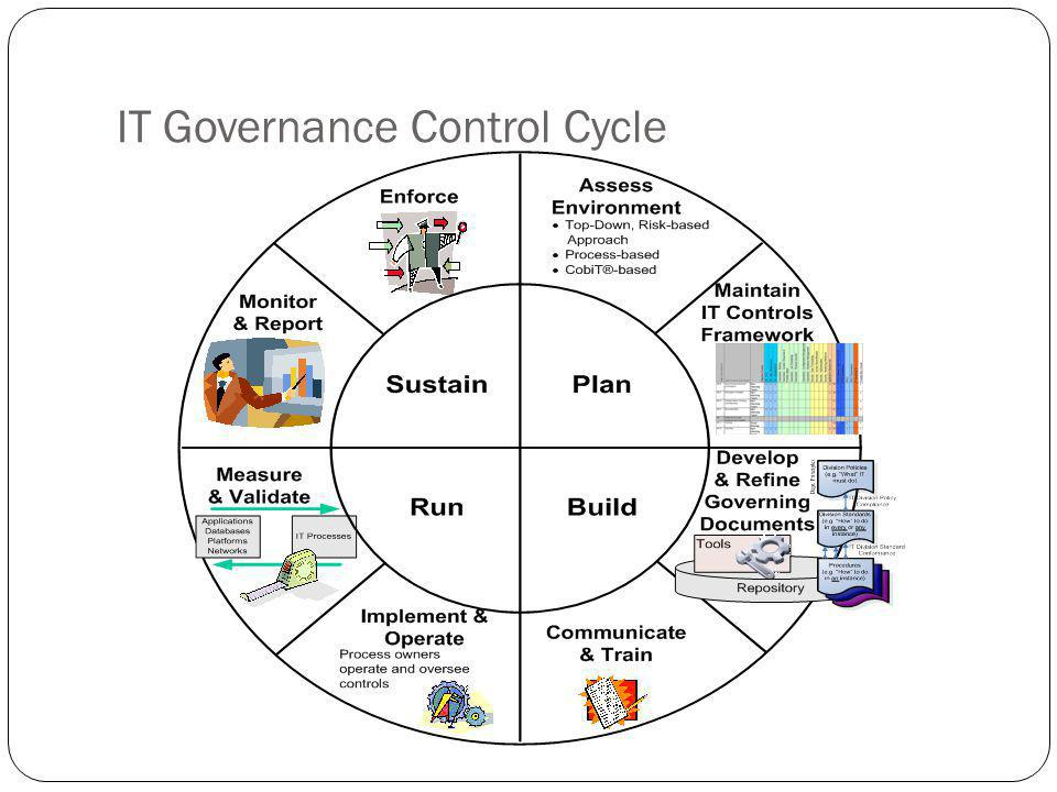 IT Governance Control Cycle