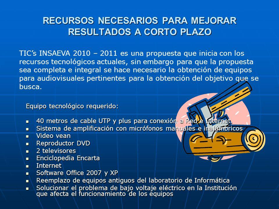 RECURSOS NECESARIOS PARA MEJORAR RESULTADOS A CORTO PLAZO Equipo tecnológico requerido: 40 metros de cable UTP y plus para conexión a Red e Internet.