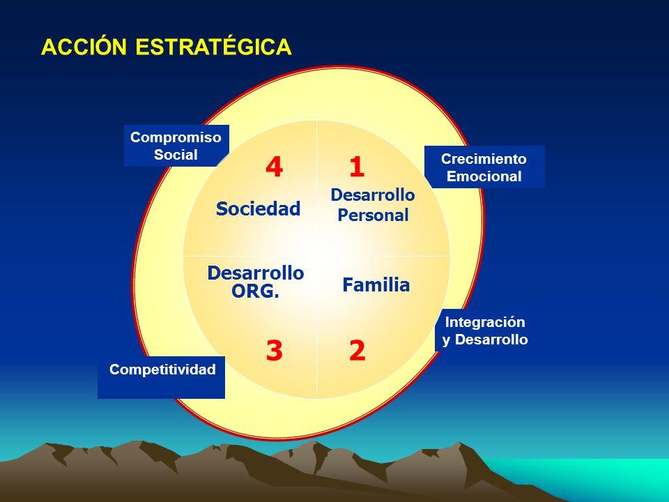 Crecimiento Emocional Compromiso Social Integración y Desarrollo Desarrollo Personal Familia Desarrollo ORG. Sociedad 1 23 4 Competitividad ACCIÓN EST