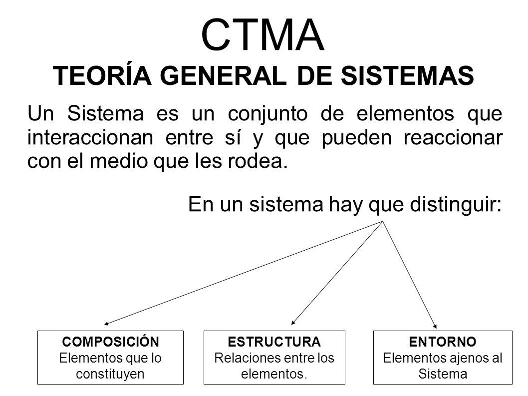 CTMA Un Sistema es un conjunto de elementos que interaccionan entre sí y que pueden reaccionar con el medio que les rodea. En un sistema hay que disti