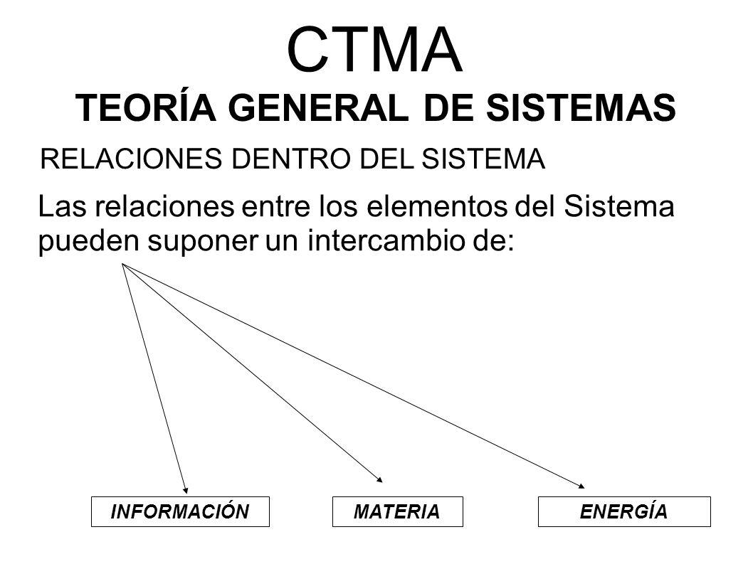 CTMA Las relaciones entre los elementos del Sistema pueden suponer un intercambio de: INFORMACIÓNMATERIAENERGÍA TEORÍA GENERAL DE SISTEMAS RELACIONES