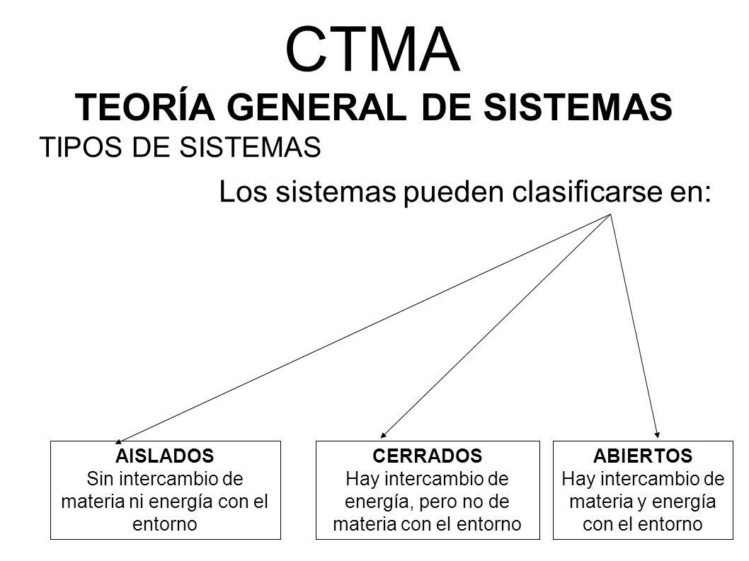 CTMA TEORÍA GENERAL DE SISTEMAS Los sistemas pueden clasificarse en: AISLADOS Sin intercambio de materia ni energía con el entorno CERRADOS Hay interc