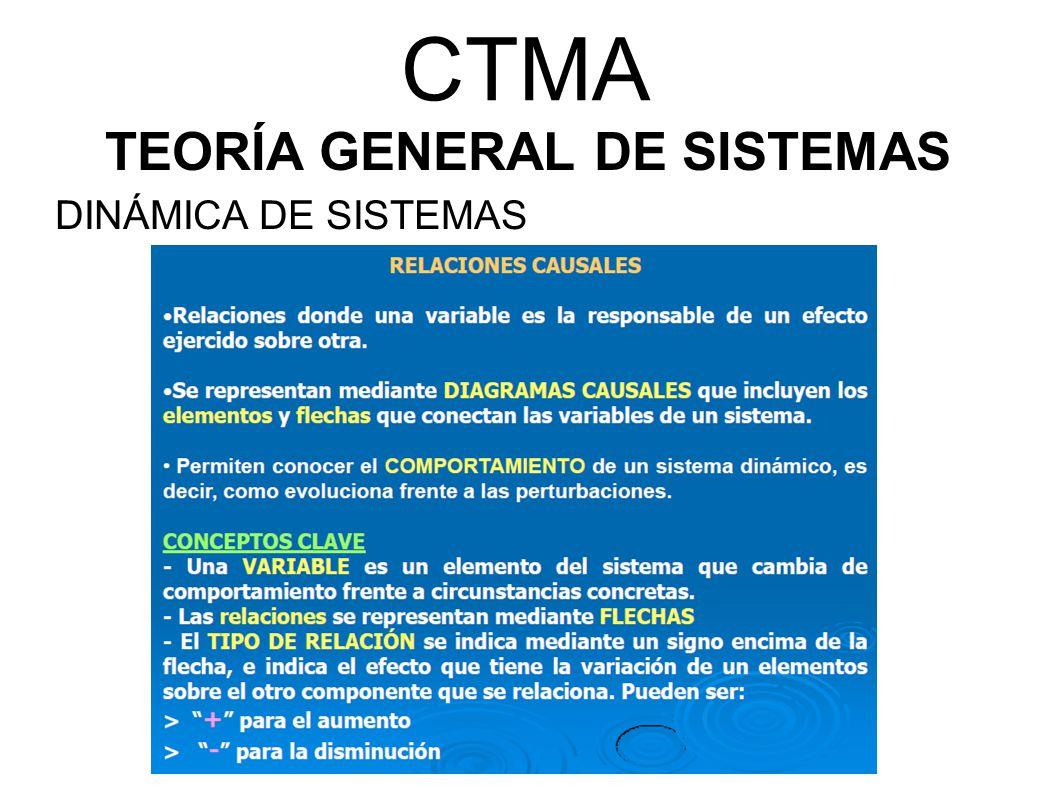 CTMA TEORÍA GENERAL DE SISTEMAS DINÁMICA DE SISTEMAS