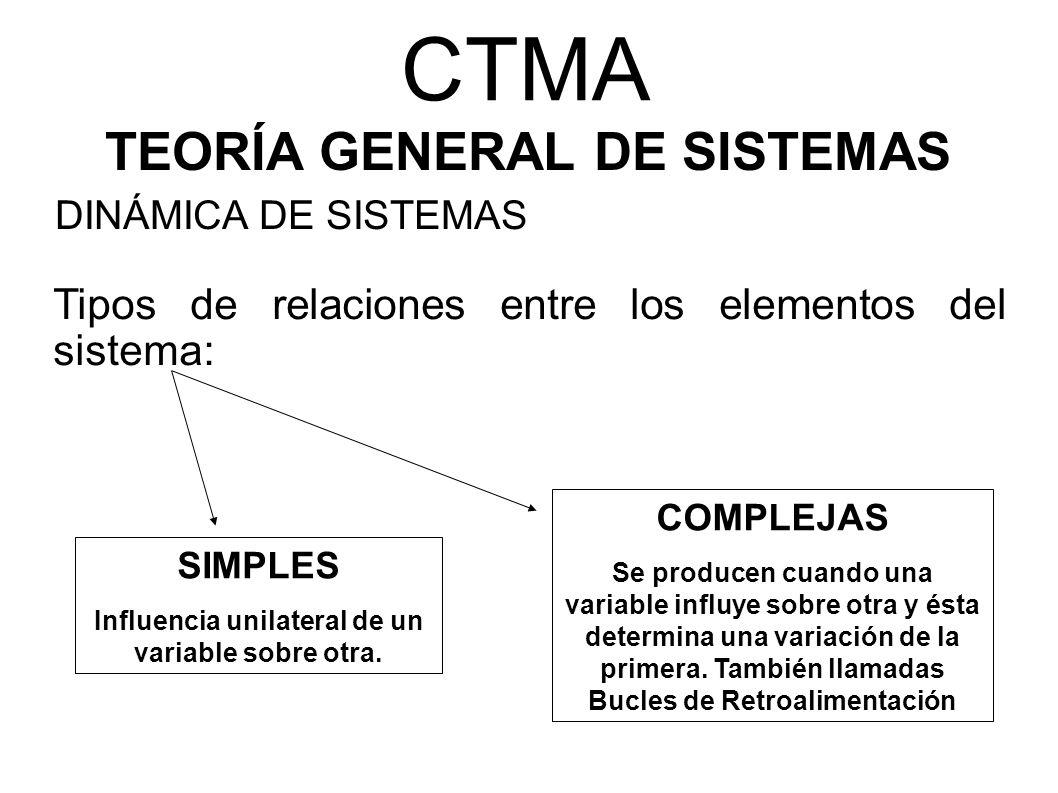 CTMA TEORÍA GENERAL DE SISTEMAS Tipos de relaciones entre los elementos del sistema: DINÁMICA DE SISTEMAS SIMPLES Influencia unilateral de un variable