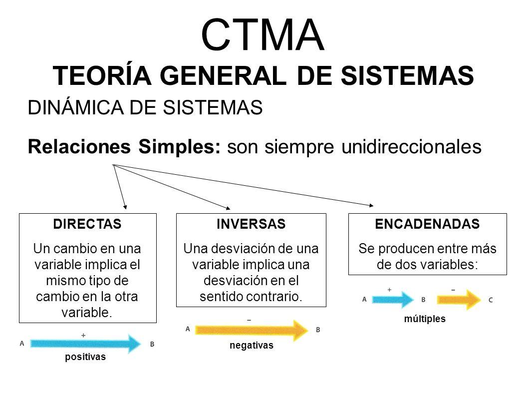 CTMA TEORÍA GENERAL DE SISTEMAS DINÁMICA DE SISTEMAS Relaciones Simples: son siempre unidireccionales DIRECTAS Un cambio en una variable implica el mi