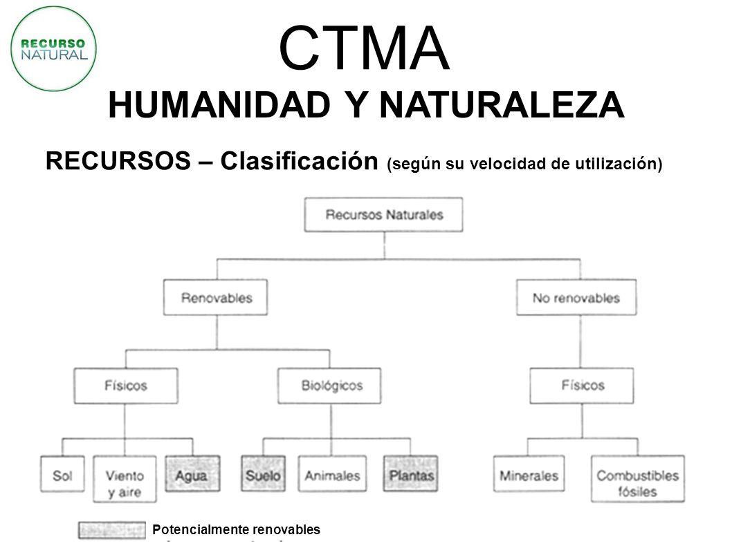 CTMA HUMANIDAD Y NATURALEZA RECURSOS – Clasificación (según su velocidad de utilización) Potencialmente renovables