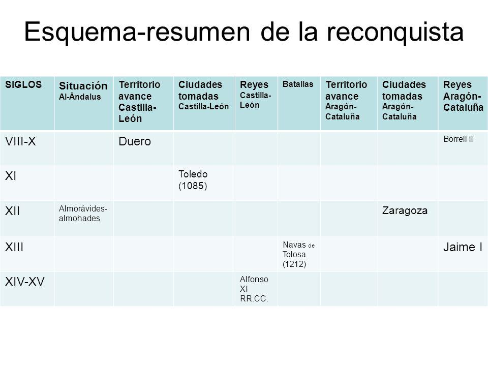 Esquema-resumen de la reconquista SIGLOS Situación Al-Ándalus Territorio avance Castilla- León Ciudades tomadas Castilla-León Reyes Castilla- León Bat