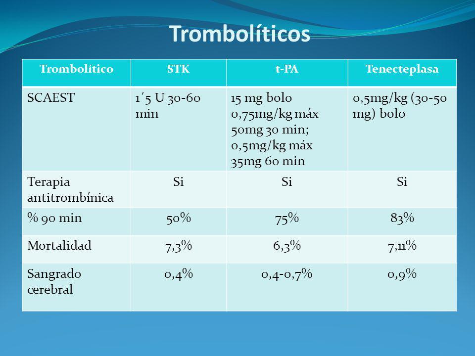 Trombolíticos TrombolíticoSTKt-PATenecteplasa SCAEST1´5 U 30-60 min 15 mg bolo 0,75mg/kg máx 50mg 30 min; 0,5mg/kg máx 35mg 60 min 0,5mg/kg (30-50 mg)