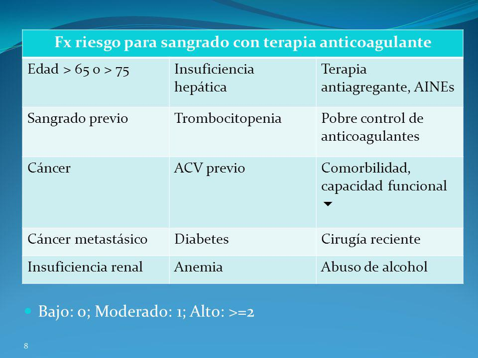 C Bajo: 0; Moderado: 1; Alto: >=2 8 Fx riesgo para sangrado con terapia anticoagulante Edad > 65 o > 75Insuficiencia hepática Terapia antiagregante, A