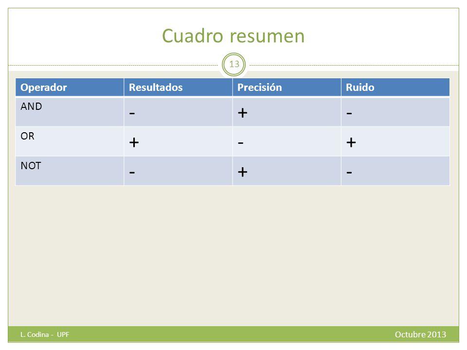 Cuadro resumen OperadorResultadosPrecisiónRuido AND -+- OR +-+ NOT -+- L. Codina - UPF 13 Octubre 2013
