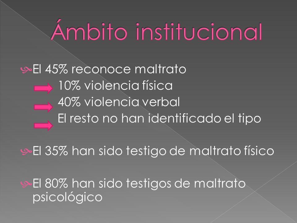 El 45% reconoce maltrato 10% violencia física 40% violencia verbal El resto no han identificado el tipo El 35% han sido testigo de maltrato físico El 80% han sido testigos de maltrato psicológico