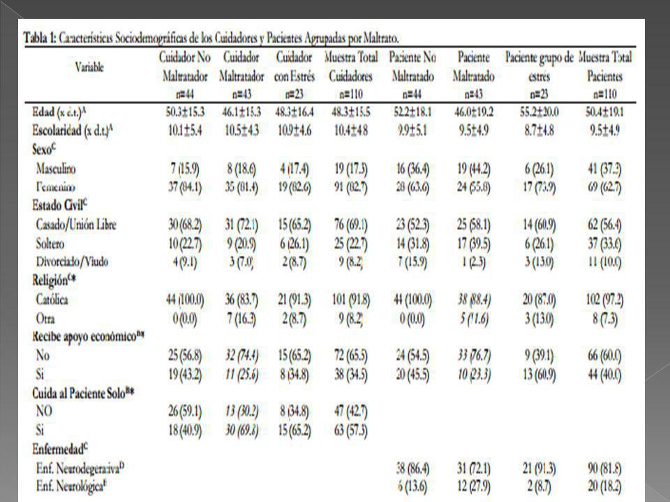 El 56% son mujeres y el 44% son hombres Porque la mujer es más longeva y tiende a sufrir enfermedades degenerativas En mujeres el maltrato suele ser físico, psicológico o sexual En hombres suelen ser negligencias