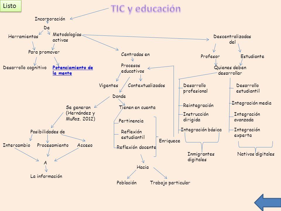Descentralizadas del ProfesorEstudiante Centradas en Procesos educativos VigentesContextualizados Quienes deben desarrollar Desarrollo profesional Des