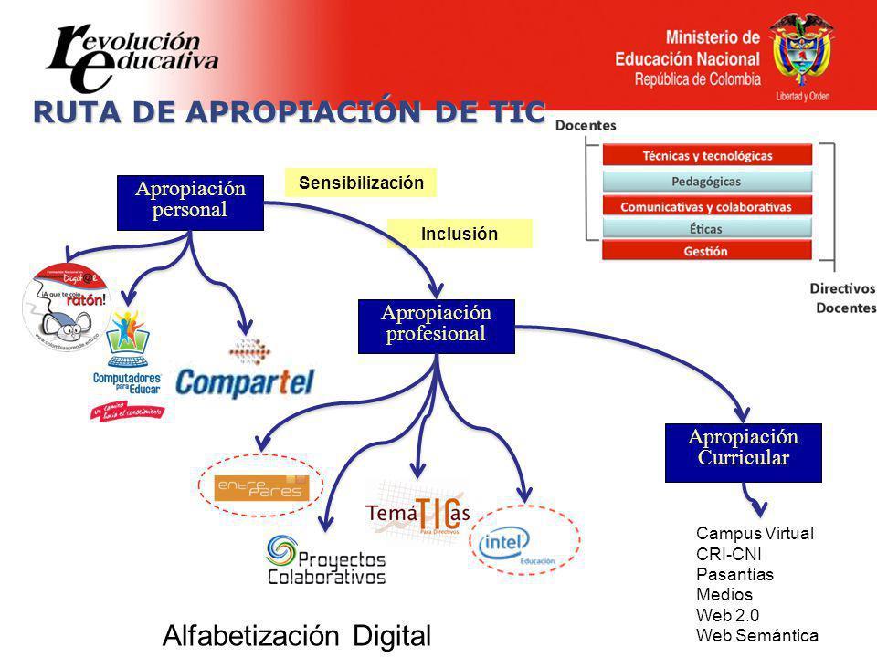 RUTA DE APROPIACIÓN DE TIC Apropiación personal Apropiación profesional Sensibilización Inclusión Apropiación Curricular Alfabetización Digital Campus