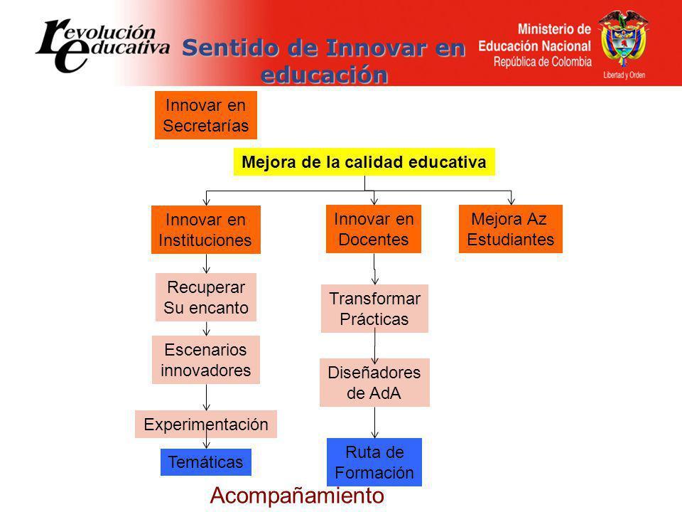 Mejora de la calidad educativa Innovar en Secretarías Temáticas Recuperar Su encanto Escenarios innovadores Experimentación Ruta de Formación Transformar Prácticas Diseñadores de AdA Innovar en Instituciones Innovar en Docentes Mejora Az Estudiantes Sentido de Innovar en educación Acompañamiento
