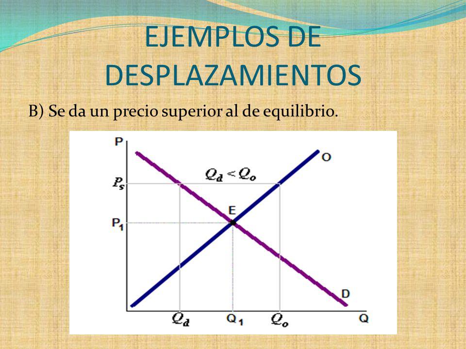 EJEMPLOS DE DESPLAZAMIENTOS B) Se da un precio superior al de equilibrio.