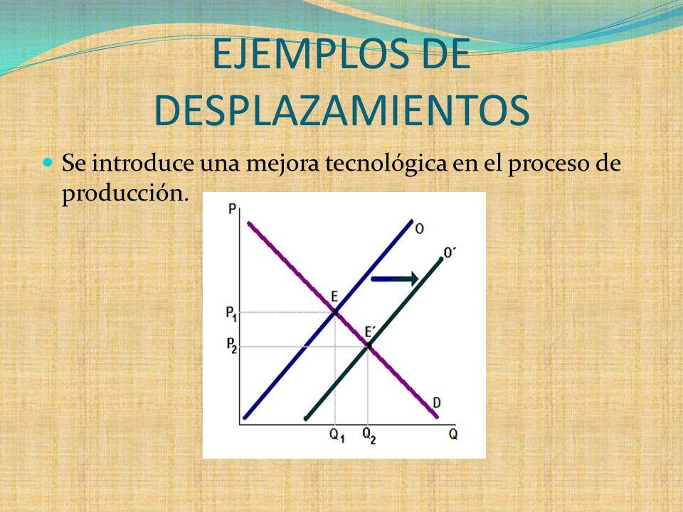 EJEMPLOS DE DESPLAZAMIENTOS Se introduce una mejora tecnológica en el proceso de producción.