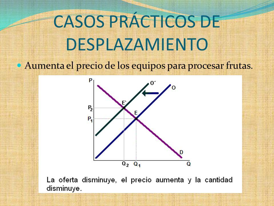 CASOS PRÁCTICOS DE DESPLAZAMIENTO Aumenta el precio de los equipos para procesar frutas.