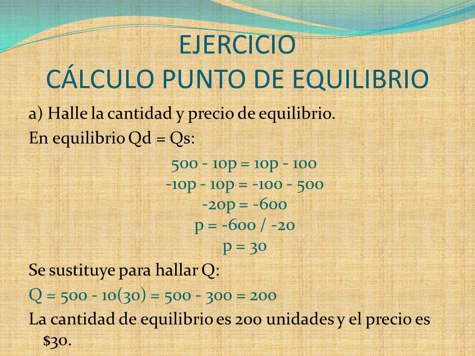 EJERCICIO CÁLCULO PUNTO DE EQUILIBRIO a) Halle la cantidad y precio de equilibrio.