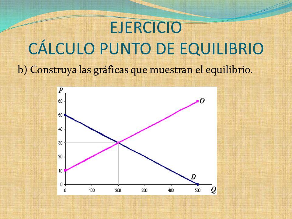 EJERCICIO CÁLCULO PUNTO DE EQUILIBRIO b) Construya las gráficas que muestran el equilibrio.