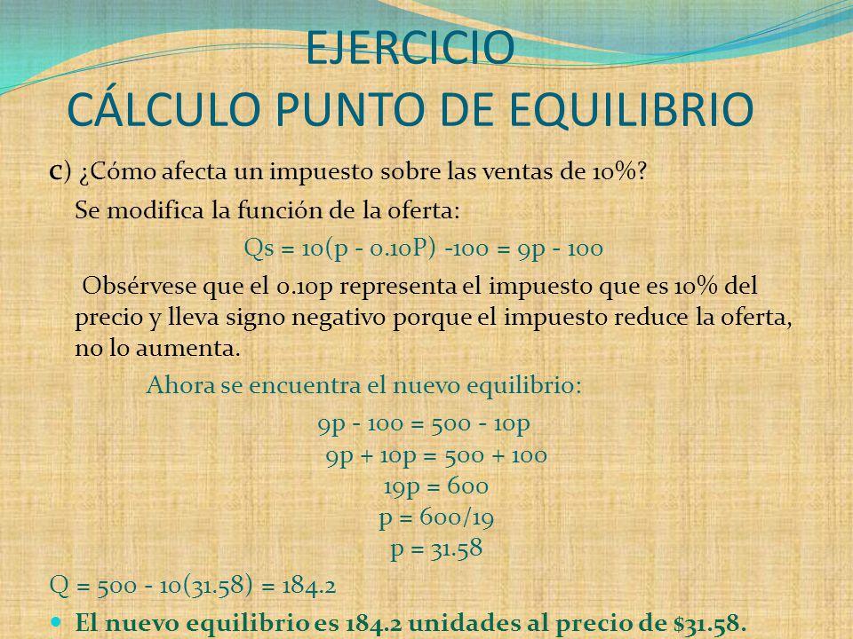 EJERCICIO CÁLCULO PUNTO DE EQUILIBRIO c ) ¿Cómo afecta un impuesto sobre las ventas de 10%.