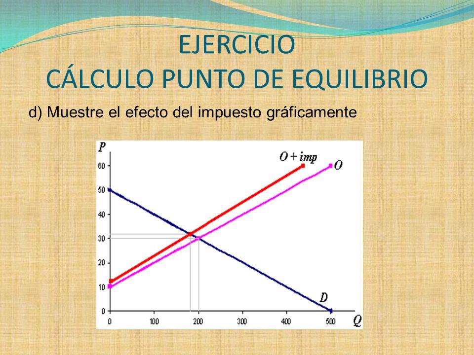 EJERCICIO CÁLCULO PUNTO DE EQUILIBRIO d) Muestre el efecto del impuesto gráficamente.