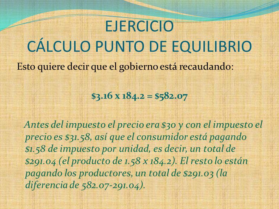 EJERCICIO CÁLCULO PUNTO DE EQUILIBRIO Esto quiere decir que el gobierno está recaudando: $3.16 x 184.2 = $582.07 Antes del impuesto el precio era $30 y con el impuesto el precio es $31.58, así que el consumidor está pagando $1.58 de impuesto por unidad, es decir, un total de $291.04 (el producto de 1.58 x 184.2).