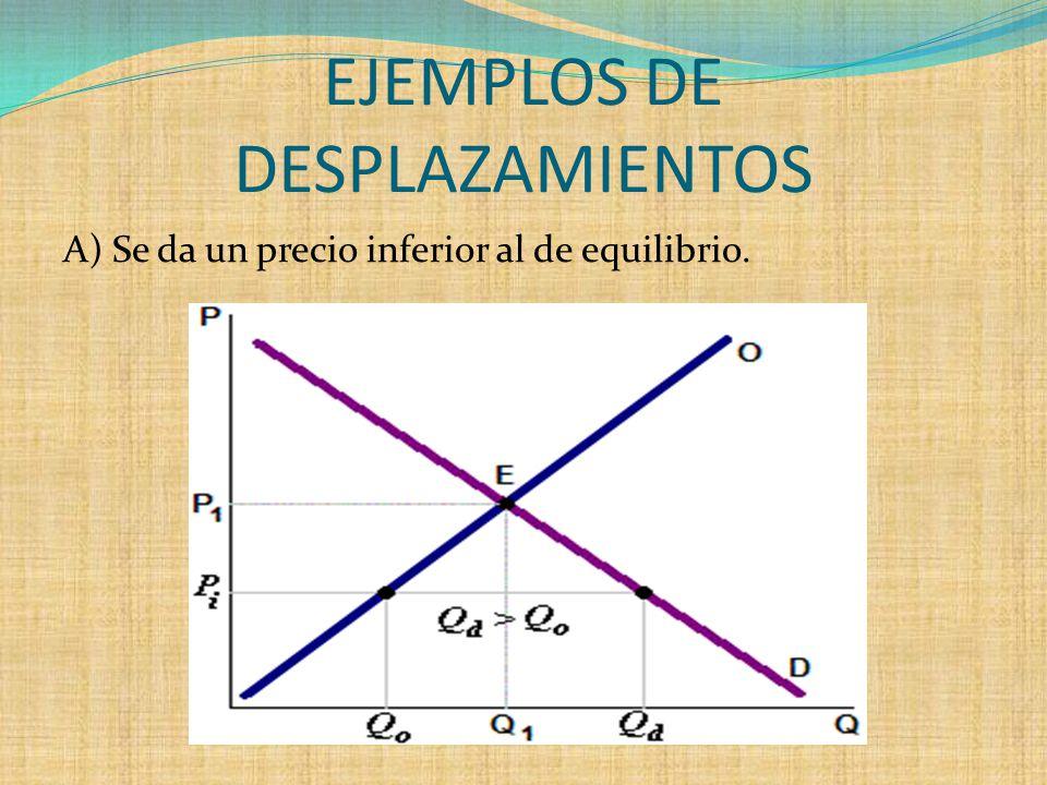 EJEMPLOS DE DESPLAZAMIENTOS A) Se da un precio inferior al de equilibrio.