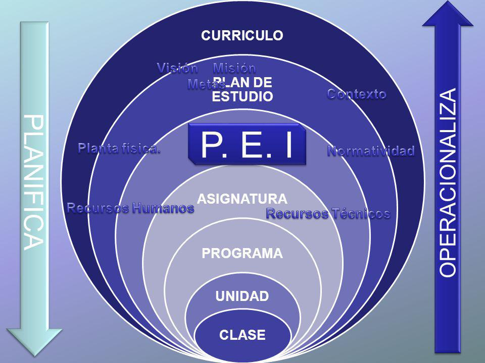 CURRICULO PLAN DE ESTUDIO ÁREA ASIGNATURA PROGRAMA UNIDAD CLASE PLANIFICA OPERACIONALIZA P. E. I