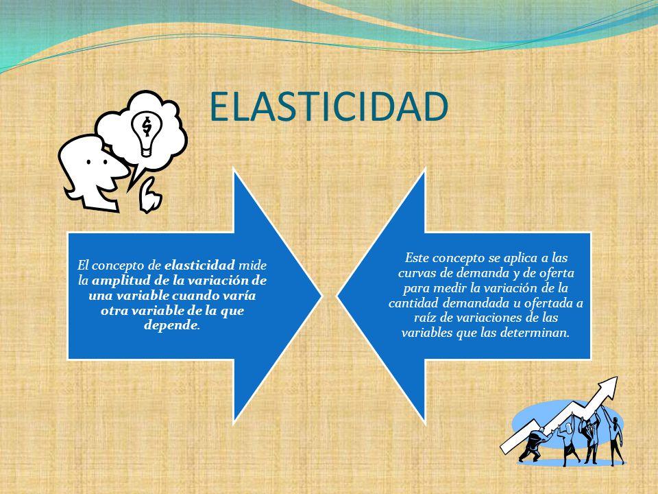 Elasticidad Elasticidad de la Demanda Elasticidad Precio de la Demanda Elasticidad Ingreso de la Demanda Elasticidades Cruzadas Elasticidades de la Of