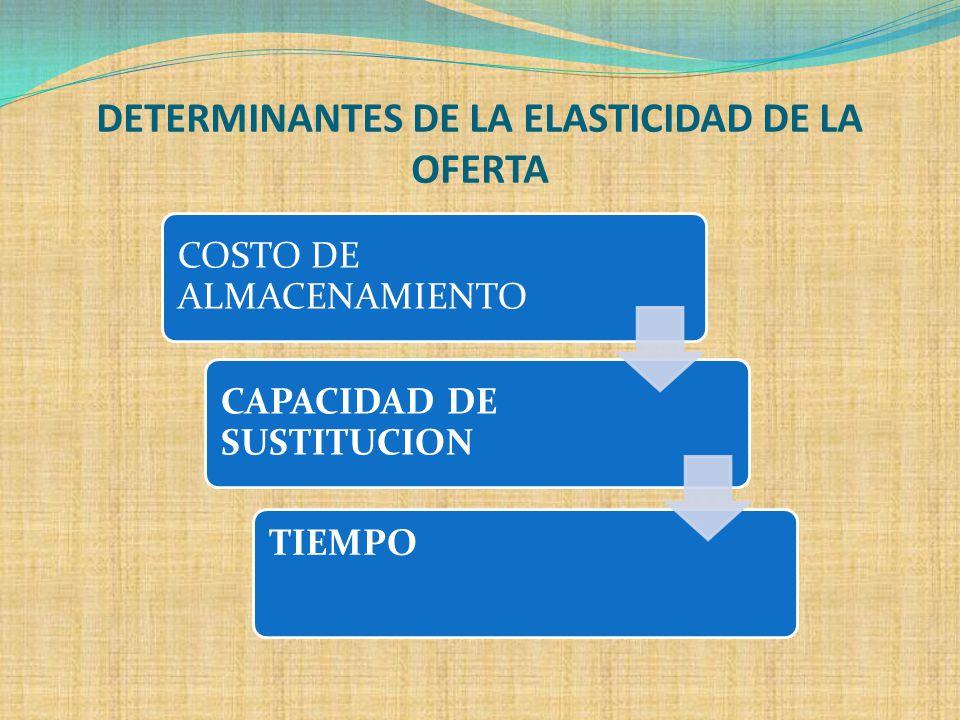 ELASTICIDAD DE LA OFERTA