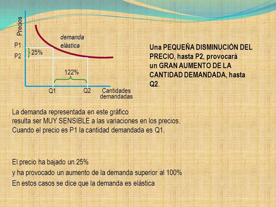 DEMANDA ELASTICA En la demanda elástica un cambio en el precio genera un gran cambio en la cantidad de demanda