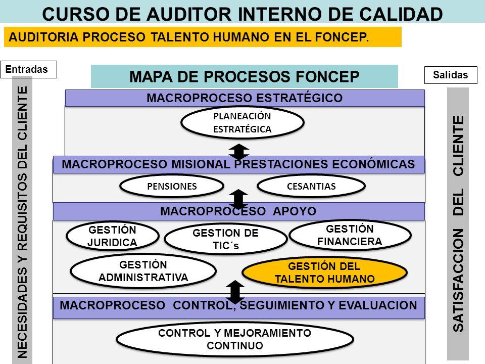 MACROPROCESO MISIONAL PRESTACIONES ECONÓMICAS MACROPROCESO APOYO MACROPROCESO ESTRATÉGICO PLANEACIÓN ESTRATÉGICA CESANTIAS GESTIÓN JURIDICA PENSIONES GESTION DE TIC´s GESTIÓN FINANCIERA GESTIÓN DEL TALENTO HUMANO GESTIÓN ADMINISTRATIVA MAPA DE PROCESOS FONCEP MACROPROCESO CONTROL, SEGUIMIENTO Y EVALUACION CONTROL Y MEJORAMIENTO CONTINUO NECESIDADES Y REQUISITOS DEL CLIENTE SATISFACCION DEL CLIENTE Entradas Salidas CURSO DE AUDITOR INTERNO DE CALIDAD Auditorias a procesos.