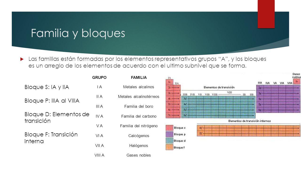Tabla peridica de los elementos qu es la tabla peridica la familia y bloques las familias estn formadas por los elementos representativos grupos a y urtaz Images