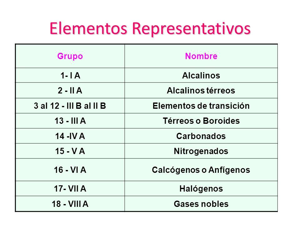 4 elementos representativos gruponombre - Tabla Periodica De Los Elementos Como Usar