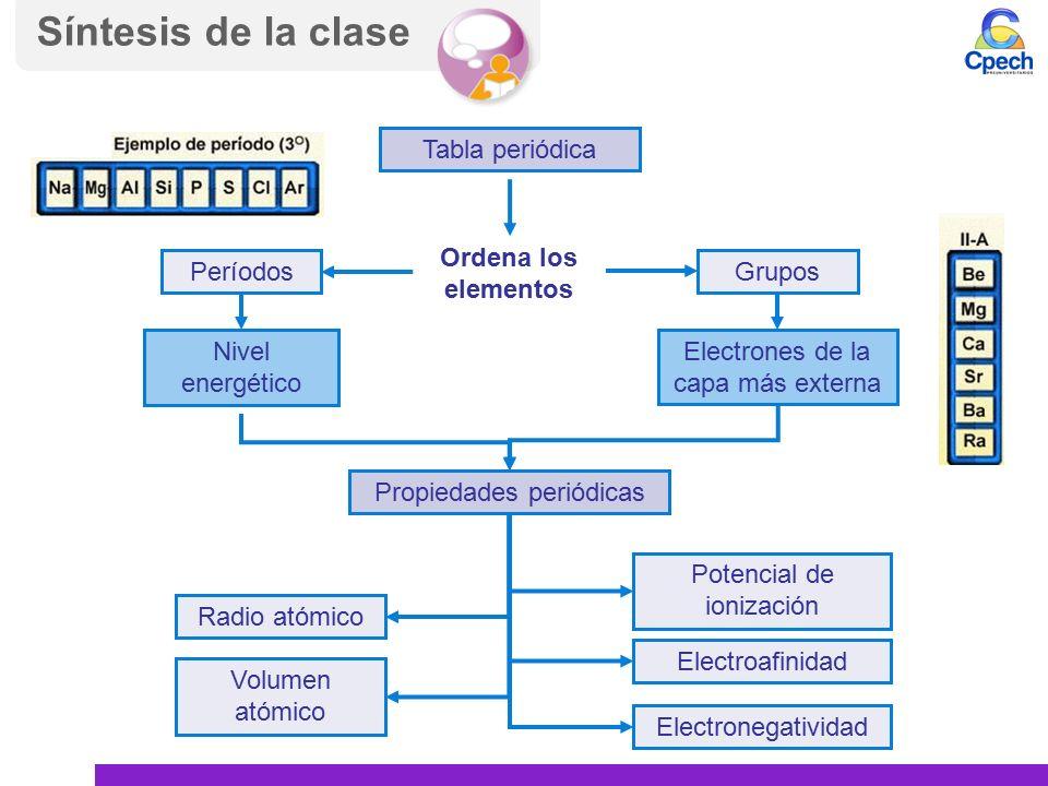 de la clase tabla peridica ordena los elementos gruposperodos nivel energtico electrones de la capa ms externa propiedades peridicas radio atmico - Tabla Periodica Grupos Periodos Electronegatividad Y Radio Atomico