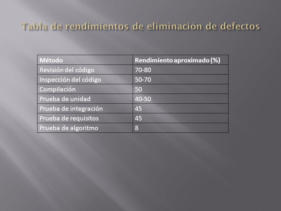 MétodoRendimiento aproximado (%) Revisión del código70-80 Inspección del código50-70 Compilación50 Prueba de unidad40-50 Prueba de integración45 Prueba de requisitos45 Prueba de algoritmo8