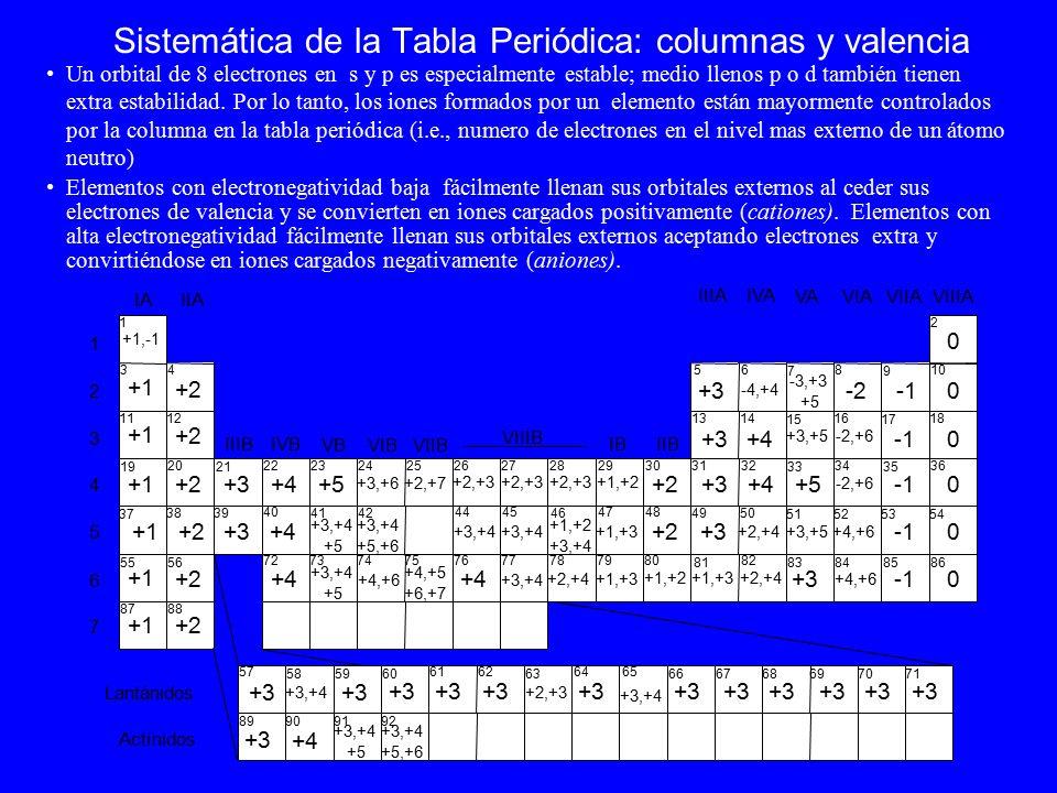 Clasificacin geoqumica de los elementos modelo del tomo tabla sistemtica de la tabla peridica columnas y valencia un orbital de 8 electrones en s y p urtaz Image collections