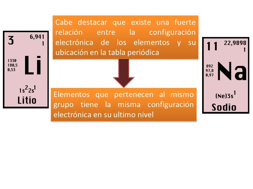 2 elementos que pertenecen al mismo grupo - Tabla Periodica Sodio Grupo
